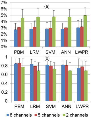 Effects of the number of SEMG channels used for training on joint torque estimation. (a) NRMSE. (b) .