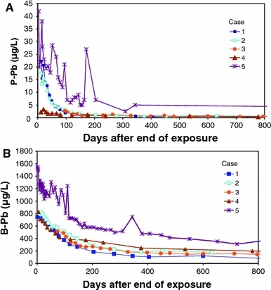 Lead elimination from plasma (P–Pb; a) and whole blood (B–Pb; b) during the first 800 days after end of exposure in five cases of poisoning