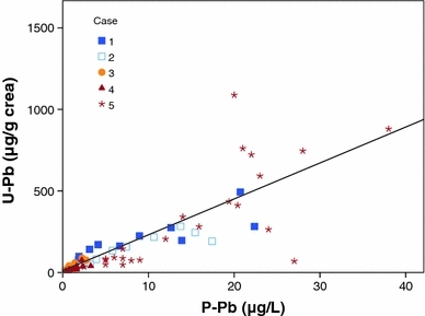 Relationship between lead levels in urine (U–Pb) and plasma (P–Pb) in sequential samples from five cases of poisoning. The association between U–Pb and P–Pb follows the equation U–Pb = 12 + 22*P–Pb