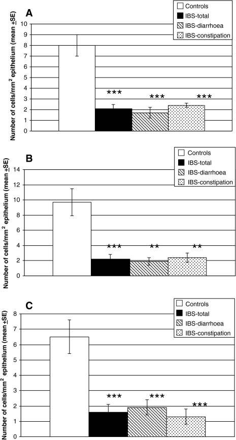 PYY cell density in the colon in IBS patients and as a whole and in the two subtypes of IBS (a), in the right colon (b), and in the left colon (c). Statistical significance expressed as in Fig. 3