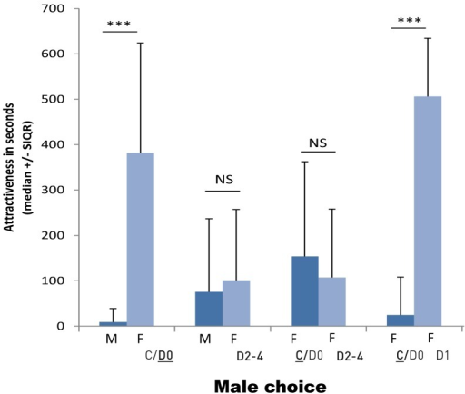 Time spent by males in the right and left sections depending of the sex and the moulting status of the conspecific present in the adjacent section.(F: female, M: male; C/D0 : di-ecdysis and beginning of pre-ecdysis (no calcium plates), D1: middle of pre-ecdysis (appearance of calcium plates), D2–4: end of pre-ecdysis (advanced calcium plates), see fig. 1; NS: non-significant p≥0.05, ***: p<0.001).