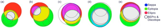 Venn diagrams showing the regognition of residues by each program for FMDV serotype O1K-Reduced (a), O1K (b), A1061 (c), SAT-1 (d) and Cs8 c1 (e).The key on the far right hand side indicates the colour of each program as represented on the Venn Diagram. For clarity the two worst perfoming algorithms are not coloured. In regions of overalap the colour is represented as the sum of the RGB colour channels of the overlapping mathods Diagrams made using the Venn master program (Kestler et al., 2008). Note that formally there need be no perfect projection of the multi-dimensional overlap information into the Venn diagram, so these represent best approximations.
