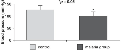 Mean arterial pressure in control and malaria-parasitised rats.