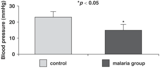 Pulse pressure in control and malaria-parasitised rats.