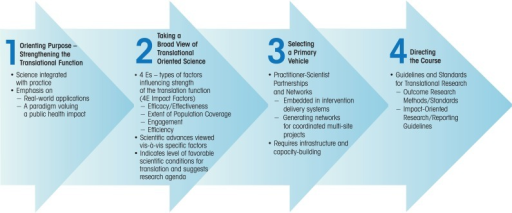 Overview of a strategy for plotting a course for public health impact through family-focused preventive intervention science.SOURCE: Adapted from Spoth 2008. Used with permission from Wiley-Blackwell Publishers.