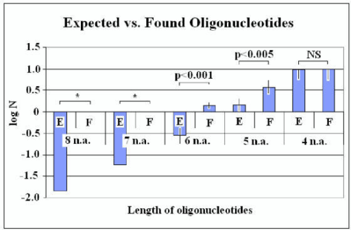 Expected (E) vs. Found (F) RS-like oligonucleotides in the REs. Expected and observed numbers (N) of RS-like nucleotides from 4 to 8 residues long are shown. Statistically significant E – F differences are indicated. NS: not significant, *: single value. For details see the Results.