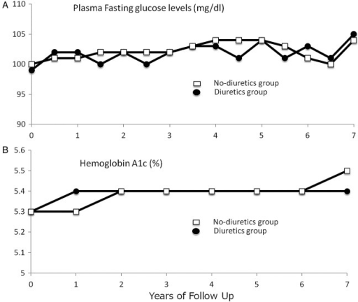 Plasma fasting glucose (A) and glycated hemoglobin (B) over time by groups.