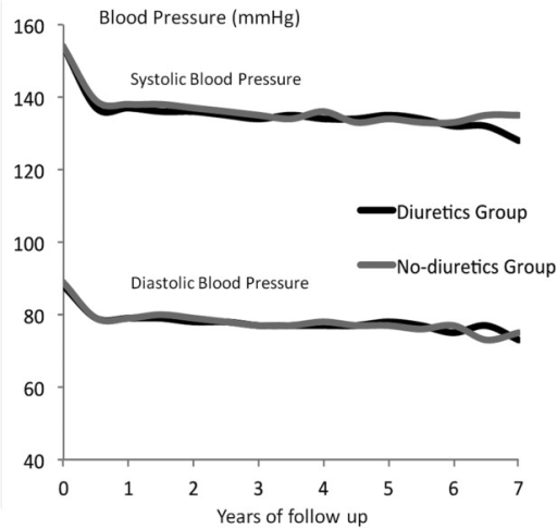 Blood pressure over time by treatment groups.