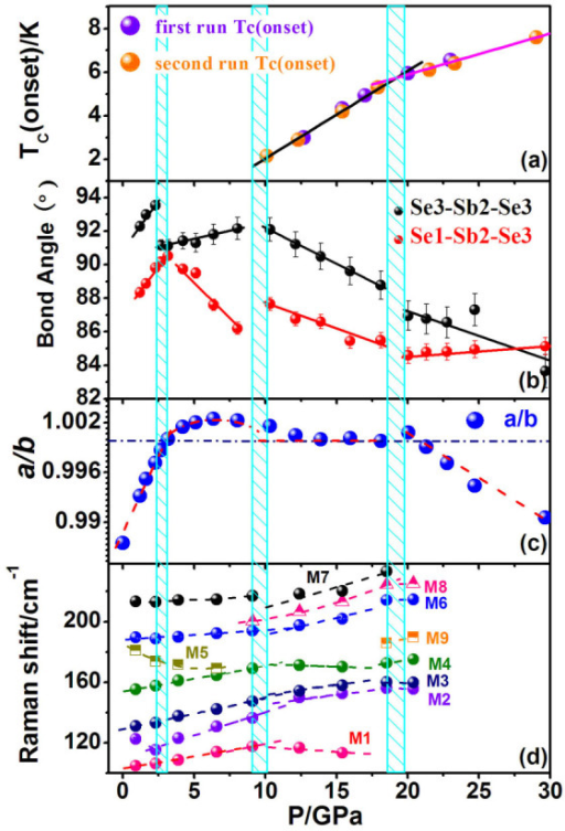 The relation of electrical properties and structure as a function of pressure.(a) TC from two individual resistance measurement experiments, (b) the angles of  and , (c) a/b ratio and (d) Evolutions of Raman vibration modes as functions of pressures. The vertical shadowed boxes indicate the pressures for insulator-metal like-superconductors transitions and the change of TC slop as the function of high pressure, and all the solid and dotted lines are guidelines for your eyes.