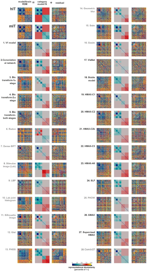 IT-like categorical structure is not apparent in any of the not-strongly-supervised models.Brain and model RDMs are shown in the left columns of each panel. We used a linear combination of category-cluster RDMs (Figure S5) to model the categorical structure (least-squares fit). The categories modeled were animate, inanimate, face, human face, non-human face, body, human body, non-human body, natural inanimates, and artificial inanimates. The fitted linear-combination of category-cluster RDMs is shown in the middle columns. This descriptive visualization shows to what extent different categorical divisions are prominent in each RDM. The residual RDMs of the fits are shown in the right column. For statistical inference, see Figure 4.