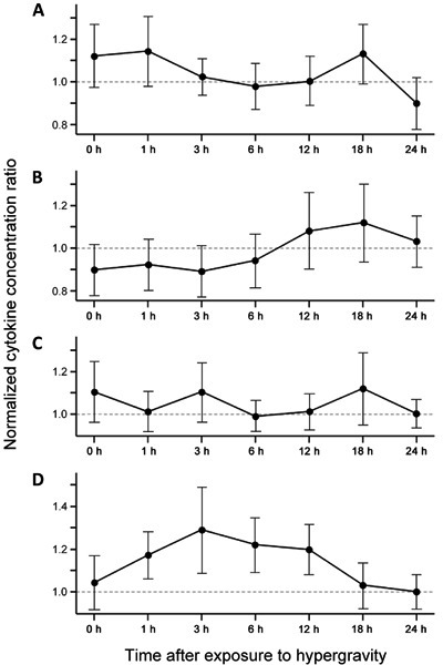 Effect of hypergravity exposure on pro-inflammatory cytokine production inthe livers of mice. ELISA was performed to measure the hepatic levels ofcytokines. Data are reported as the means±SE of 3 independent experiments ineach group. A, IL-1β. B, IL-6.C, IFN-γ. D, TNF-α. IL: interleukin;IFN-γ: interferon-γ; TNF-α: tumor necrosis factor-α. The centrifuged miceexhibited no significant changes in the concentrations of the 4 cytokinescompared to those of the control mice (Studentt-test).