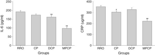 Effects of optimized rapeseed oils on IL-6 and CRP levels in plasma of rats fed a high-fat diet. RRO: the refined rapeseed oil group; CP: cold pressing rapeseed oil group; DCP: dehulling-cold pressing rapeseed oil group; MPCP: microwave pretreatment-cold pressing rapeseed oil group. Bars represent the mean ± SEM from 10 animals in each group. *p <0.05 and **p <0.01 compared to the RRO group.