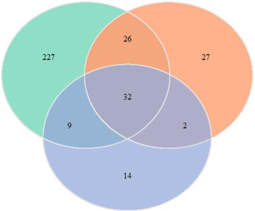 Venn diagram demonstrating that at one (green), three (orange) and seven (blue) days following MCAO, the samples have overlapping but distinct sets of DEGs. A total of 337 DEGs are identified in the MCAO samples, including 227 distinct DEGs in samples obtained one day following MCAO, 27 distinct DEGs in samples obtained three days following MCAO and 14 distinct DEGs obtained seven days following MCAO. DEGs, differentially expressed genes; MCAO, middle cerebral artery occlusion.