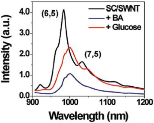 Modulation of the fluorescence upon binding of glucose to SWCNT-coated with 4-chlorophenylboronic acid (Reprinted with permission from [64]. Copyright 2012 American Chemical Society).