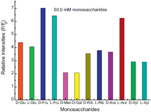 Fluorescence intensity at 467 nm for the system after the addition of 50.0 mM of monosaccharides at pH 7.4 buffer solution. Glu = glucose, Fru = fructose, Man = mannose, Rib = ribose, Ara = arabinose, Xyl = xylose (reproduced from [73]).