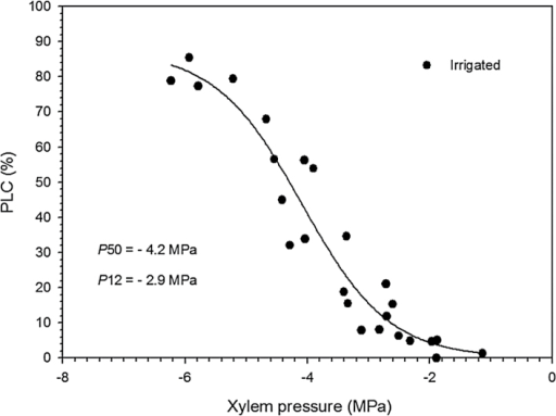 Mean percentage loss of hydraulic conductance (PLC%) versus xylem pressure (MPa) for black spruce saplings The vulnerability curve was obtained with the cavitron technique.