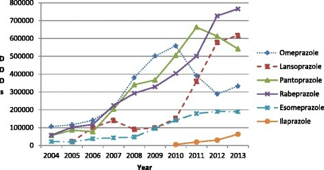 Total utilisation of the different PPIs (all formulations) in the Chongqing hospital from 2004 to 2013.
