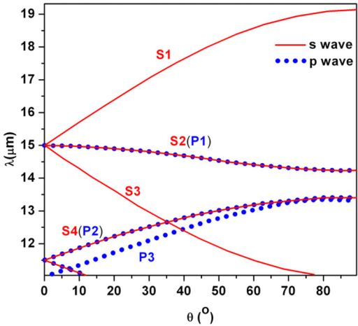 The absorption peaks as a function of the wavelength λ and the incident angle θ.Here a = 5.5185 μm. The solid lines and circle dotted lines represent absorption peaks for the S wave and the P wave, respectively. The other parameters are identical with those in Fig. 1.