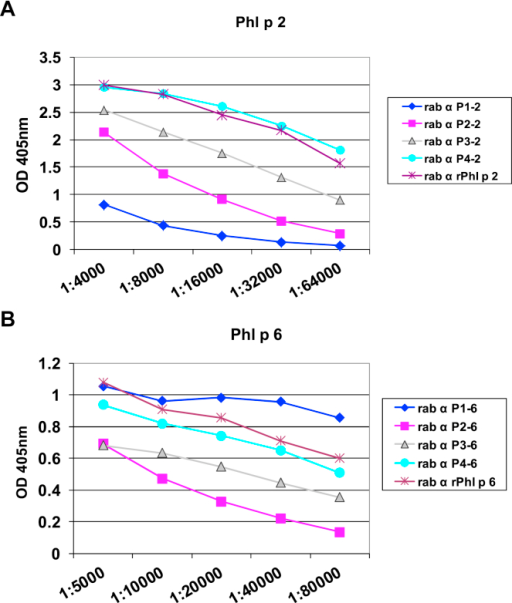 IgG reactivity of sera from peptide-immunized rabbits with Phl p 2 (A) and Phl p 6 (B). IgG reactivities (mean ± SD OD levels of triplicates; y-axes) to Phl p 2 (Fig E3, A) or Phl p 6 (Fig E3, B) determined for different dilutions (x-axes) of sera from rabbits immunized with the complete allergens or KLH-coupled allergen-derived peptides are shown (Fig E3, A: Phl p 2 and Phl p 2 peptides P1-P4; Fig E3, B: Phl p 6 and Phl p 6 peptides P1-P4).