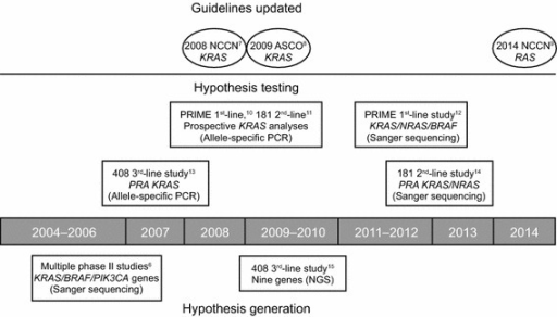 The cycle of hypothesis generation/testing to refine the target metastatic colorectal cancer population for panitumumab treatment. ASCO American Society of Clinical Oncology, NCCN National Comprehensive Cancer Network, NGS next-generation sequencing, PCR polymerase chain reaction, PRA prospective–retrospective analysis