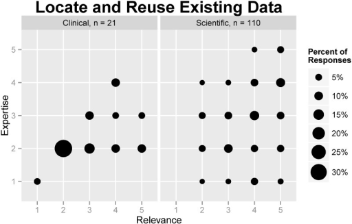 Comparison of self-rated relevance and expertise regarding reusing data among clinical and scientific research staff.