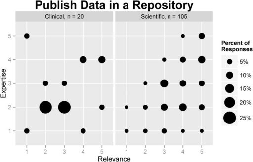 Comparison of self-rated relevance and expertise regarding sharing data in a repository among clinical and scientific research staff.