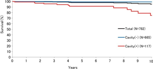 Kaplan-Meier survival curves of Mycobacterium avium complex lung disease (MAC-LD) progression mortality of patients with nodular/bronchiectatic MAC-LD with or without cavity. Five-year and 10-year MAC-LD progression mortality rates were 2% and 4.8%, respectively. Five-year and 10-year MAC-LD progression mortality rates in the patients with cavity were 8.5% and 25.1%, versus 0.8% for each period in those without cavity, respectively (p<0.001).