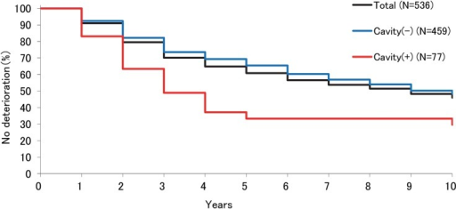 Kaplan-Meier curves of the probability of no radiographic deterioration of patients with nodular/bronchiectatic Mycobacterium avium complex lung disease with or without cavity. Cumulative median time-to-radiographic deterioration was 9 years, and 5-year and 10-year radiographic deterioration rates were 39.1% and 54%, respectively. Median time-to-radiographic deterioration and 5-year and 10-year radiographic deterioration rate in the patients with cavity were 30 years, and 66.7% and 70.4%, versus 10 years, and 34.6% and 51.7%, in those without cavity, respectively (p<0.001).
