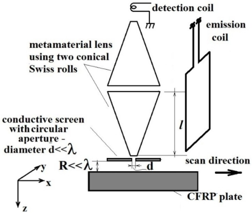 Schematic representation of the Sensor with MM lens.
