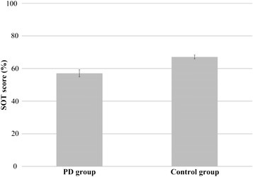 Average SOT scores for the PD (n = 11) and control (n = 9) group