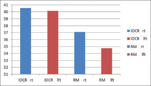 Comparison of mean values of horizontal condylar guidance angles of the right and left sides obtained by the interocclusal record and radiographic method in the dentate group.