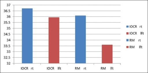Comparison of mean values of horizontal condylar guidance angles of the right and left sides obtained by the interocclusal record and radiographic method in the edentulous group.
