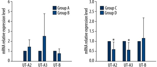 mRNA expression levels of UT-A2, UT-A3, and UT-B. * p<0.05.