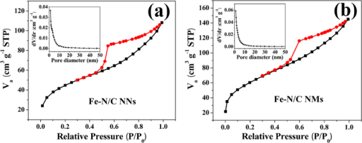 N2 sorption isotherms and corresponding pore size distribution curves (inset) for (a) Fe-N/C NNs and (b) Fe-N/C NMs.