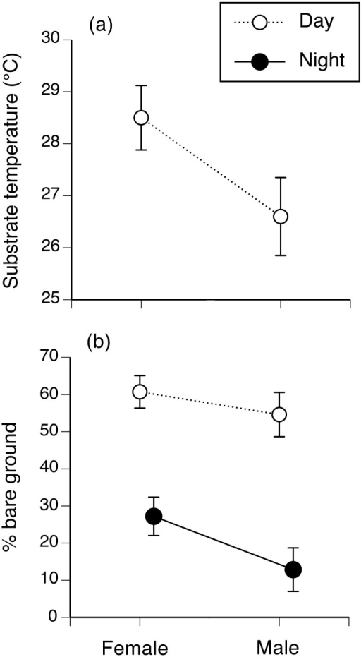 Microhabitat selection as a function of sex.Figure shows microhabitat use of 40 radio-tracked and spool-tracked cane toads on Hawai'i. The panels show interactions between time (day vs. night) and toad sex: (a) substrate temperature, as recorded with an infrared thermometer (recorded only by day); and (b) the % of bare ground within a 1-m quadrat surrounding the toad. Figure shows mean values and associated standard errors.