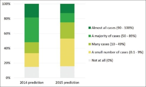 Predicted use of digital pathology for primary review at the end of 2016. Left: prediction from Nordic symposium on digital pathology 2014 survey. Right: prediction from Nordic symposium on digital pathology 2015 survey
