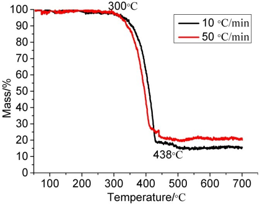 Thermogravimetry (TG) of Extruded polystyrene board (XPS panel).