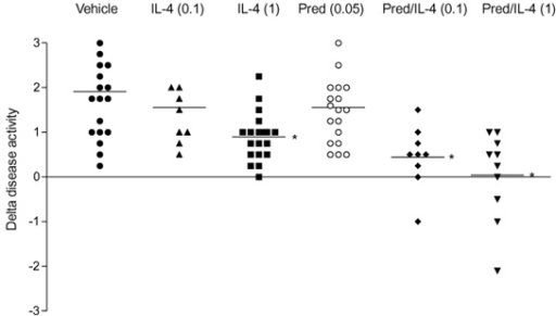 Dose-dependent arrest of disease activity by treatment with				interleukin (IL)-4 and IL-4/prednisolone (Pred). The enhanced disease activity				between days 28 and 35 of each individual mouse is expressed as change in				(Δ) disease activity. For treatment protocol, see Fig. 2. P < 0.05, versus vehicle, by Mann-Whitney U				test.