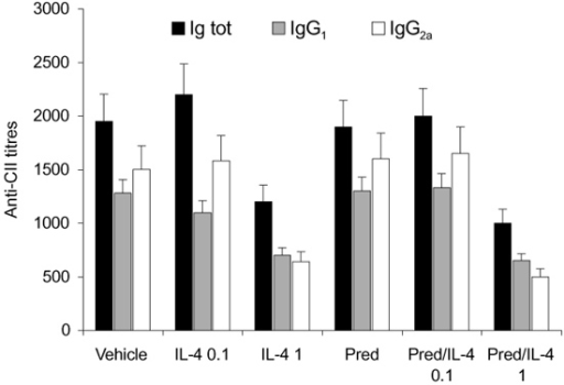 Interleukin (IL)-4 or IL-4/prednisolone (Pred) treatment is				associated with reduced anticollagen type II (CII) antibody levels. Treatment				with 1 μg/day IL-4 resulted in lower anticollagen type II antibodies.				Total Immunoglobulins (Ig tot), IgG1 and IgG2a levels				were reduced. Similar effects were found after treatment with IL-4/prednisolone				(1  μg per day/0.05 mg per kg). Anticollagen type II levels were determined				in at least six mice per group. Data are expressed as means ± standard				deviation dilution, which gives the half maximal value.
