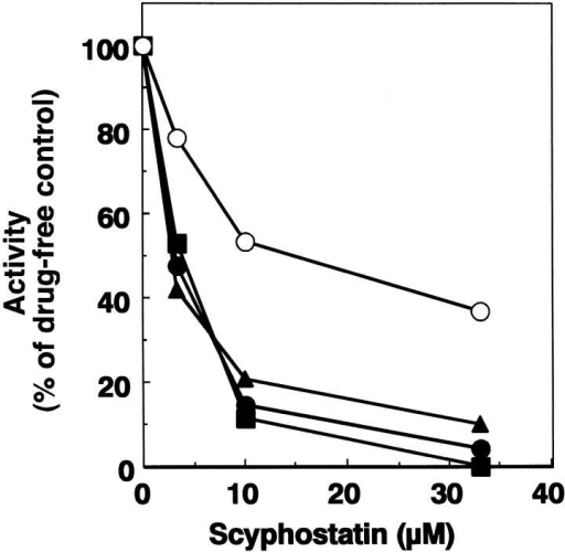 Effect of scyphostatin on SM/LCPL-LPC activity. Membrane fraction prepared from GST-PfNSMase-expressing E. coli and bovine brain (0.5 mg protein/ml each) was incubated with various concentrations of scyphostatin in HSEI buffer for 30 min on ice. SMase activity of plasmodial (filled circles) and mammalian enzyme (open circles) was determined in the presence of 0.1% Triton X-100, and activities of lysoPtdCho-PLC (filled squares) and lysoPAF-PLC (filled triangles) were determined under detergent-free conditions as described under Materials and Methods. The values of the activity are shown as the percentage of the control activity determined in the absence of the drug.
