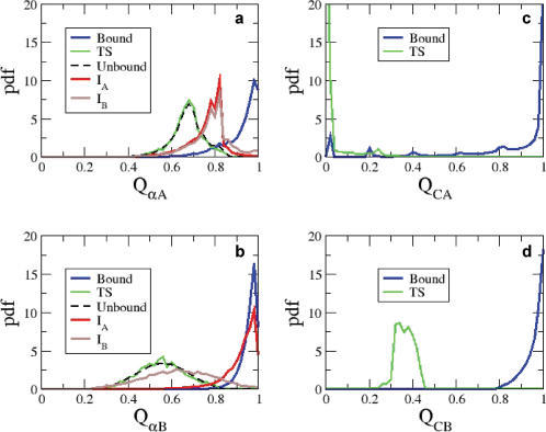 Structural characteristics of the transition state ensemble.(A) and (B) show the probability density function (pdf) of intramolecular native contacts of helix αA (QαA) and helix αB (QαB) of pKID for the unbound state, TS, intermediates IA and IB, and bound states. (C) and (D) show the probability density functions of native contact fractions QCA and QCB between KIX and helices αA and αB of pKID, respectively, in the bound and transition states.