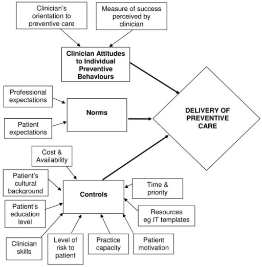 Model: The Theory Of Planned Behaviour as applied to preventive care delivery in general practice.