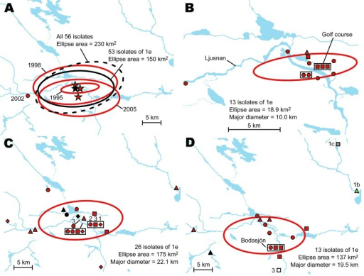 A) Directional distributions of tularemia transmission sites in Ljusdal, Sweden, by outbreak year (red ellipses). The Francisella tularensis isolates recovered from patients in Ljusdal were genetically monomorphic, with 53/56 isolates belonging to genetic subgroup 1e (solid black ellipse). The dashed black ellipse represents the distributions of all 56 isolates. Each ellipse represents a 1 standard deviation distribution around the mean centers of occurrence (starred). B) Distributions of 13 isolates of genetic group 1e, genotype identification (ID) 15 (red), Ljusdal, 1995. C) Distributions of 26 isolates of genetic group 1e, genotype ID 15 (red) and genotype ID 16 (black), Ljusdal, 1998. Numbers above symbols indicate multiple data points. D) Distributions of 13 isolates of genetic group 1e, genotype ID 15 (red) and genotype ID 16 (black); genetic group 1b (green); genetic group 1c (gray); and genetic group 3 (white), Ljusdal, 2005. Spatial data quality assessment for each pair of coordinates is shown as certain (circle), probable (square), or possible (diamond); patient residency (triangle) was used when transmission data were unavailable.