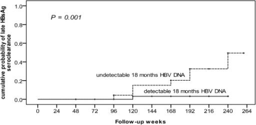 Cumulative probability of late HBsAg seroclearance was significantly associated with HBV DNA.Using Kaplan-Meier method, the cumulative probability of late HBsAg seroclearance was significantly associated with HBV DNA negativity 1 year after EOT (P = 0.001). HBsAg, hepatitis B surface antigen; HBV, hepatitis B virus; EOT, end of treatment.