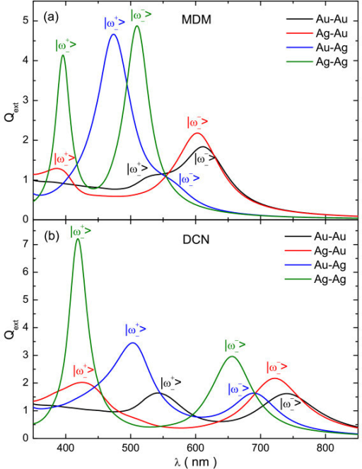 Simulated extinction efficiency for MDM and DCN structures of various compositions. Simulated extinction efficiency as a function of the wavelength for (a) MDM and (b) DCN structures with a fixed thickness of 5 nm in all of its layers (for the MDM r0 = t0 = 0). Black, red, blue, and green lines correspond to the Au-Au, Ag-Au, Au-Ag, and Ag-Ag compositions, respectively.