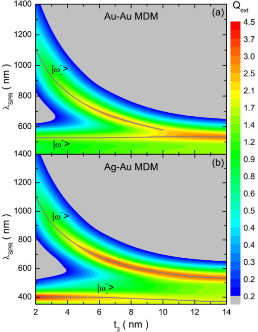 Simulated extinction efficiency for Au-Au and Ag-Au MDM structures. Simulated extinction efficiency as a function of the wavelength for (a) Au-Au and (b) Ag-Au MDM structures, having t2 = 5 nm, while t1 and t3 are varied simultaneously (t1 = 2, ..., 14 nm; t3 = 16 nm - t1).