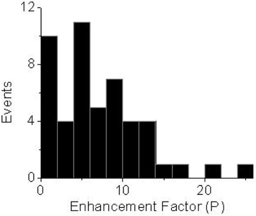 Enhancement factor distribution of single Cy5 molecules on ZnO surfaces. The histogram was constructed from more than 50 molecules.