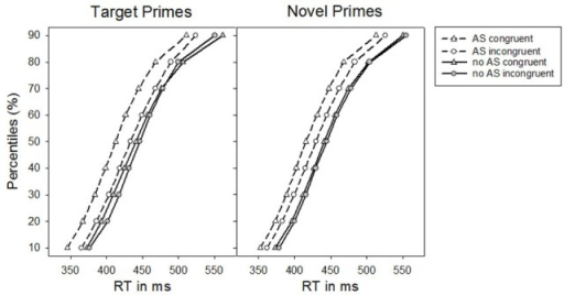Percentiles of participants' response times (RTs) in Experiment 2 as a function of the absence vs. presence of an alerting signal for target primes and novel primes, respectively.