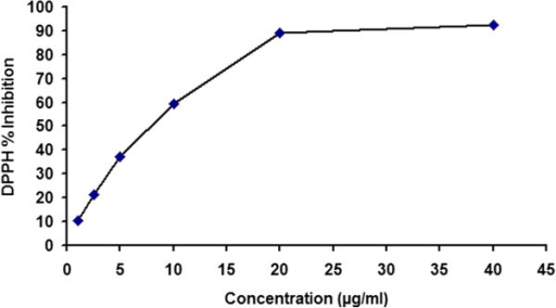 DPPH free radical scavenging activity of fruit extract of Emblica officinalis. The concentration of extract above 20 μg/ml showed a saturation in the plot indicating the radical scavenging activity of more than 90%.