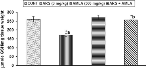 Effect of arsenic, amla and their co-treatment on the levels of reduced glutathione levels in thymus of mice. Values are mean ± SEM of five animals in each group a-compared to control group, b-compared to arsenic treated group *Significantly differs (p < 0.05).
